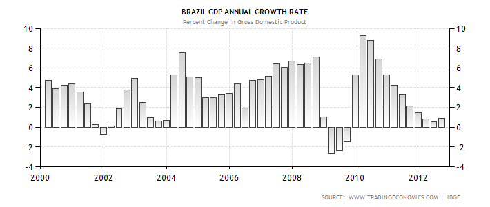 bb_brazil-gdp-growth-annual