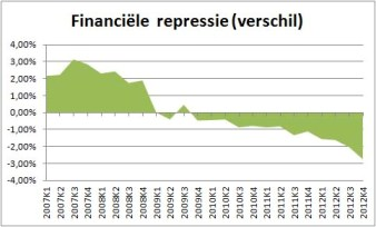 financielerepressie