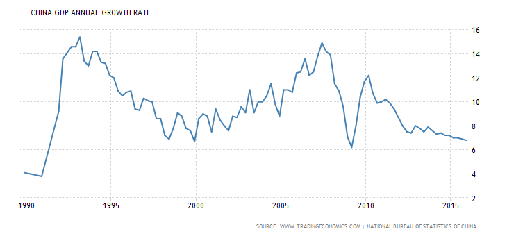china gdp growth annual 25jr